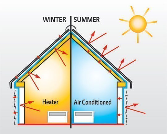 Khả năng cách nhiệt, chống nóng của gạch nhẹ AAC
