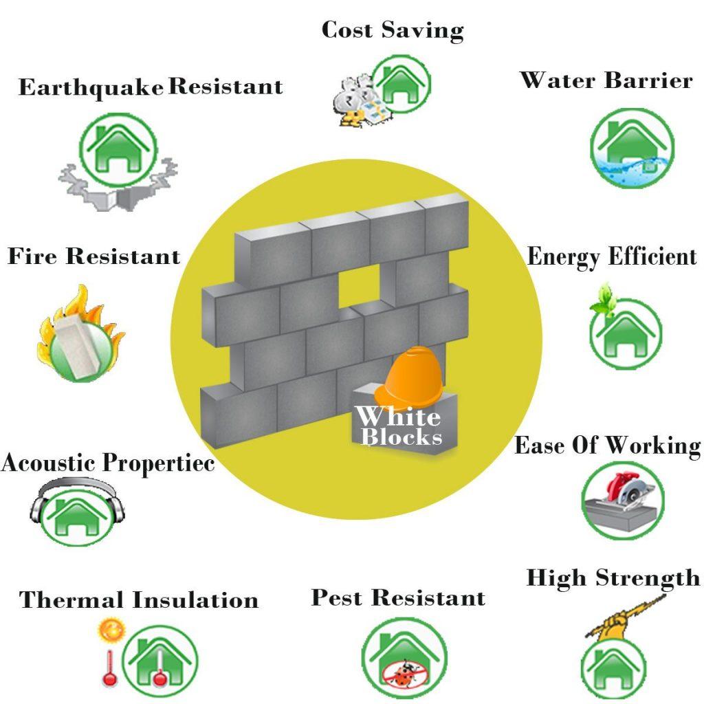 Các tính năng của gạch AAC trong xây dựng
